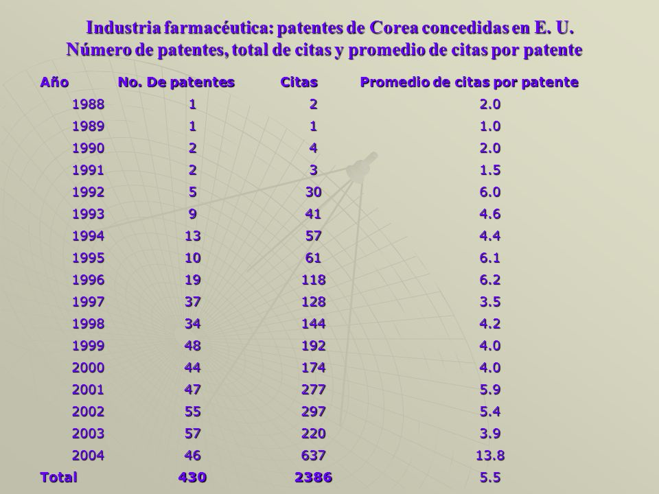 Industria farmacéutica: patentes de Corea concedidas en E.