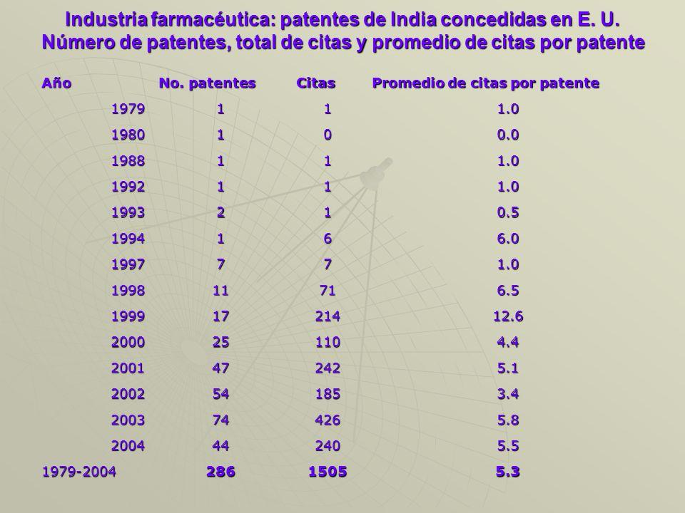 Industria farmacéutica: patentes de India concedidas en E.