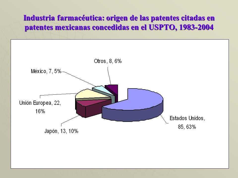 Industria farmacéutica: origen de las patentes citadas en patentes mexicanas concedidas en el USPTO, 1983-2004