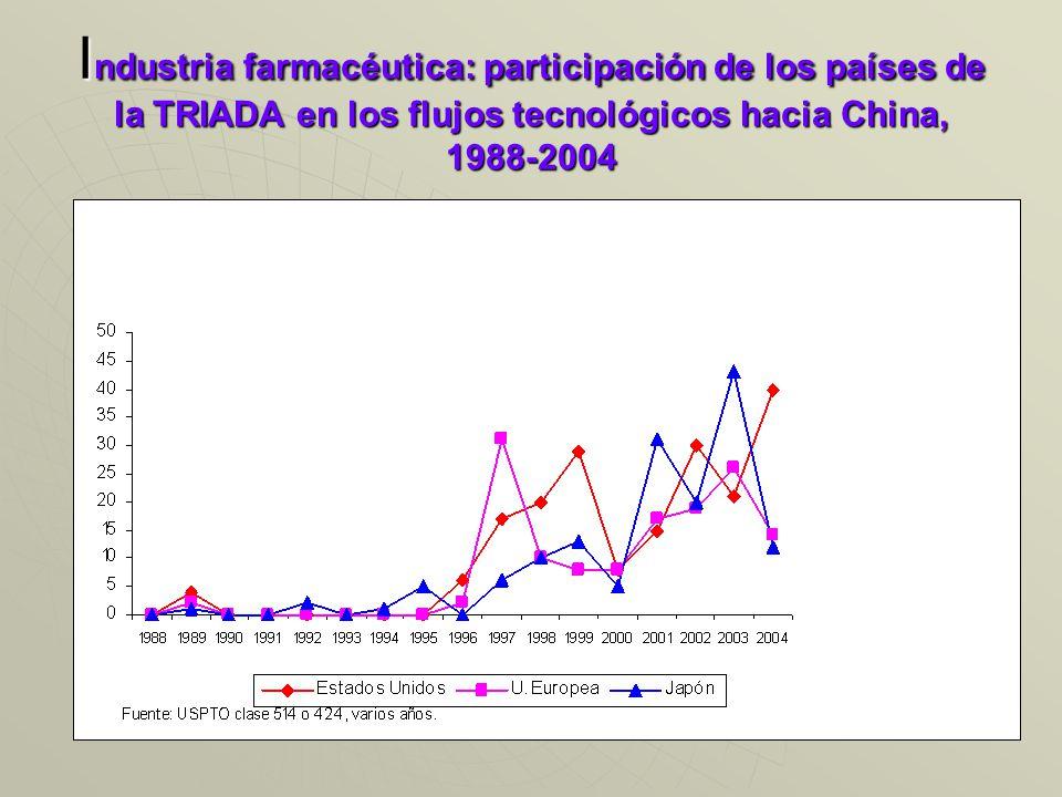 I ndustria farmacéutica: participación de los países de la TRIADA en los flujos tecnológicos hacia China, 1988-2004