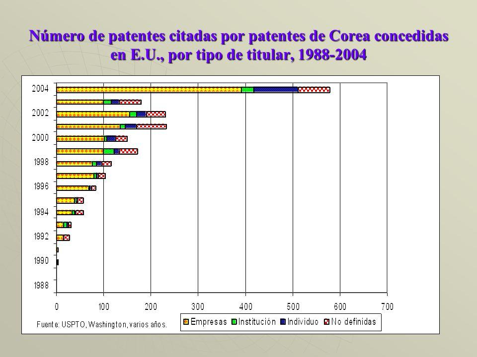 Número de patentes citadas por patentes de Corea concedidas en E.U., por tipo de titular, 1988-2004
