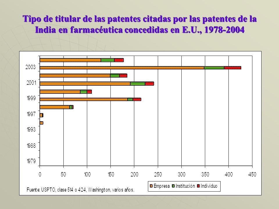 Tipo de titular de las patentes citadas por las patentes de la India en farmacéutica concedidas en E.U., 1978-2004