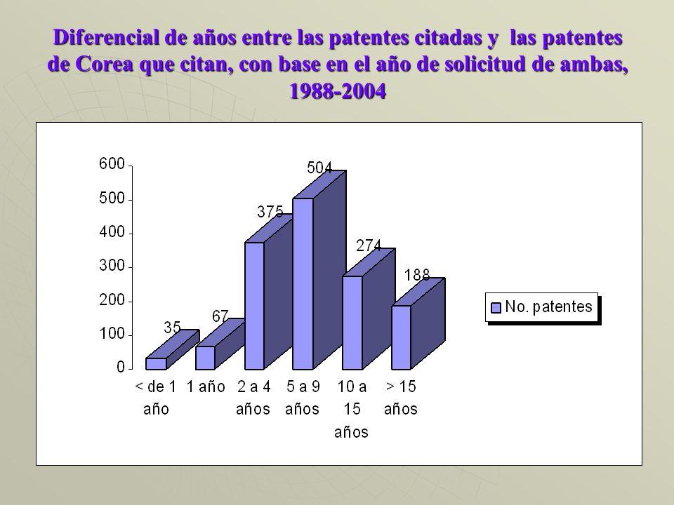 Diferencial de años entre las patentes citadas y las patentes de Corea que citan, con base en el año de solicitud de ambas, 1988-2004