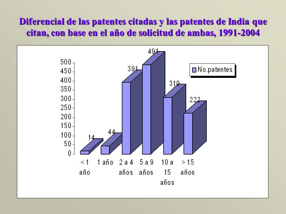 Diferencial de las patentes citadas y las patentes de India que citan, con base en el año de solicitud de ambas, 1991-2004