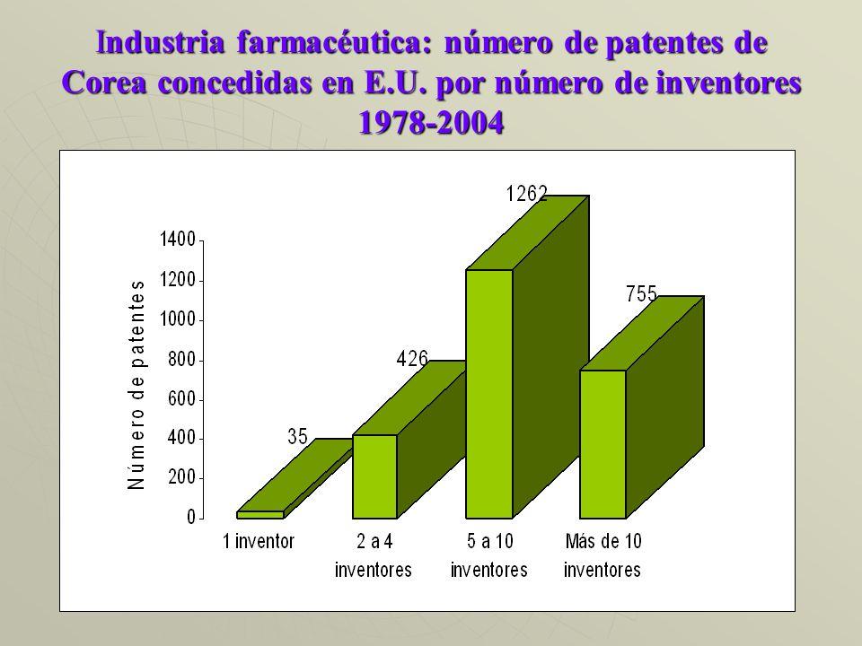 Industria farmacéutica: número de patentes de Corea concedidas en E.U.
