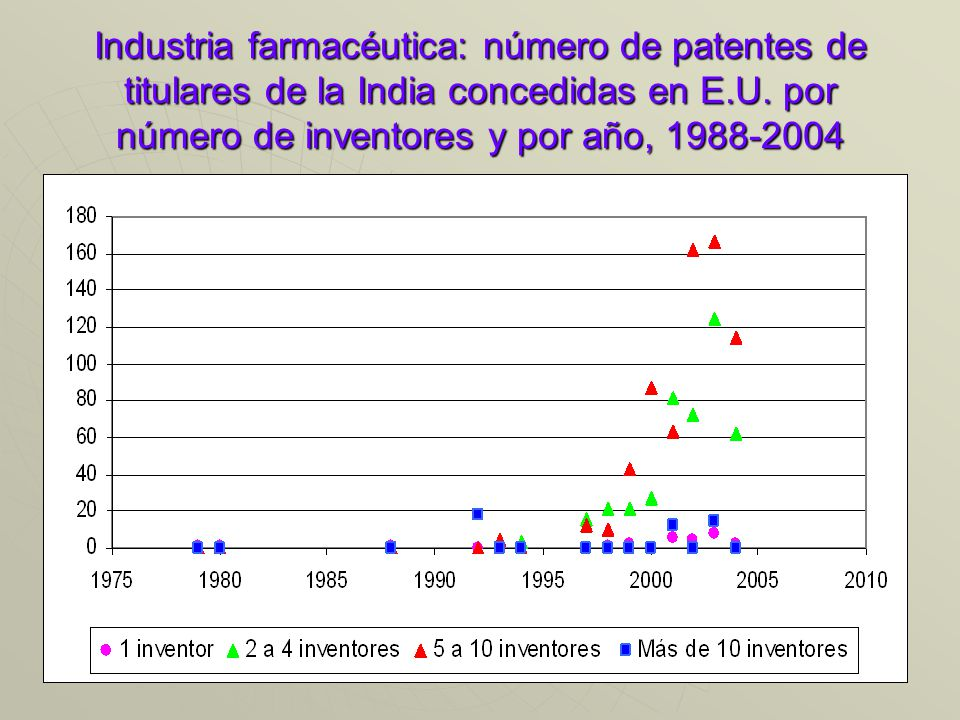 Industria farmacéutica: número de patentes de titulares de la India concedidas en E.U.