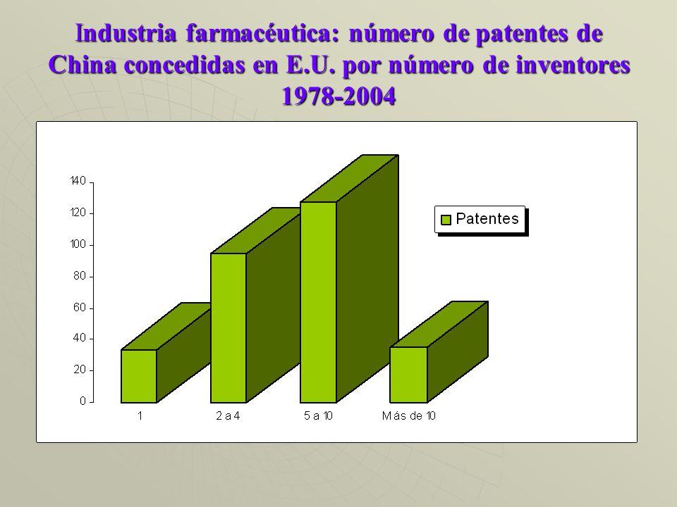 Industria farmacéutica: número de patentes de China concedidas en E.U.