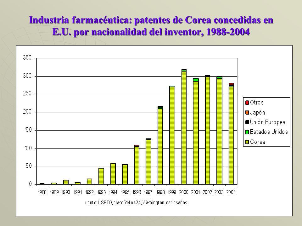 Industria farmacéutica: patentes de Corea concedidas en E.U.