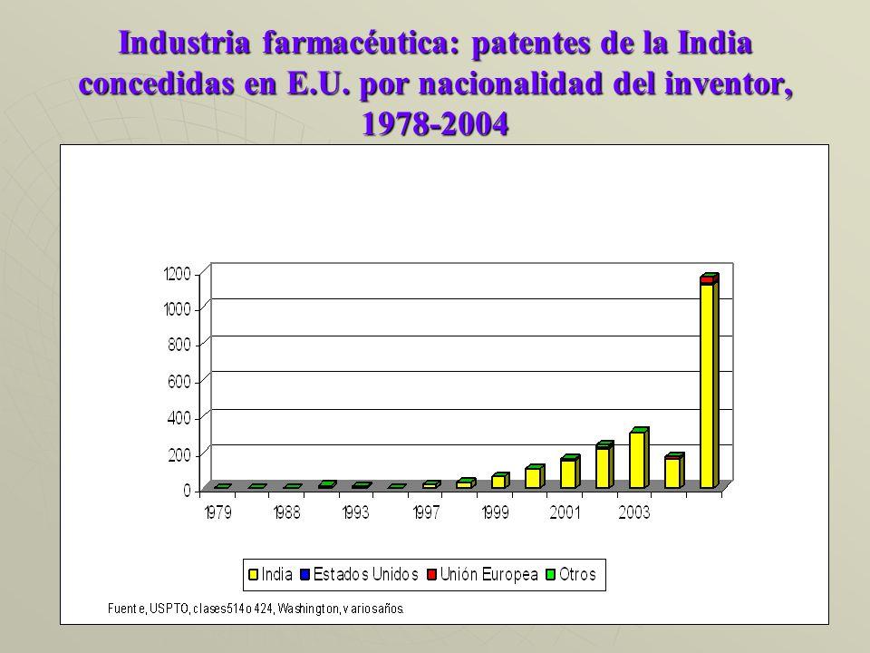 Industria farmacéutica: patentes de la India concedidas en E.U.