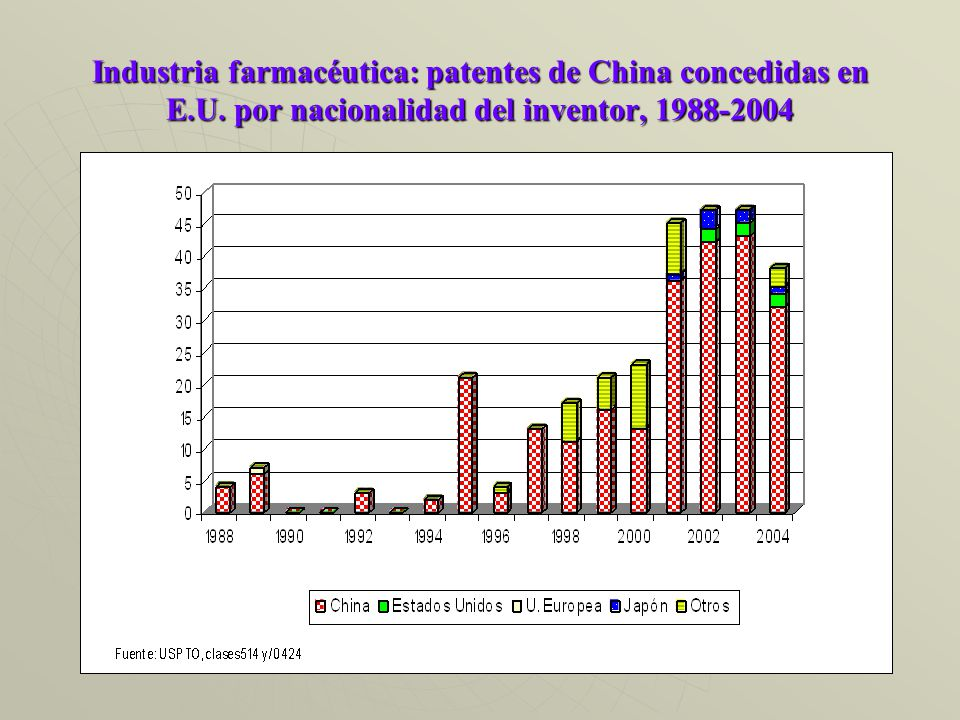 Industria farmacéutica: patentes de China concedidas en E.U.