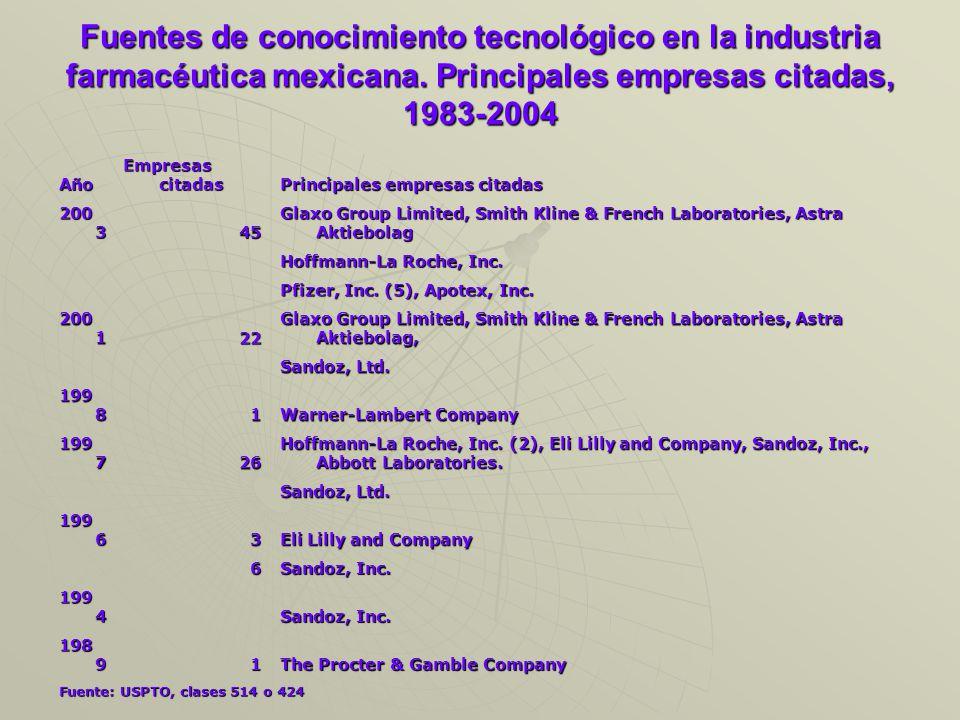 Fuentes de conocimiento tecnológico en la industria farmacéutica mexicana.