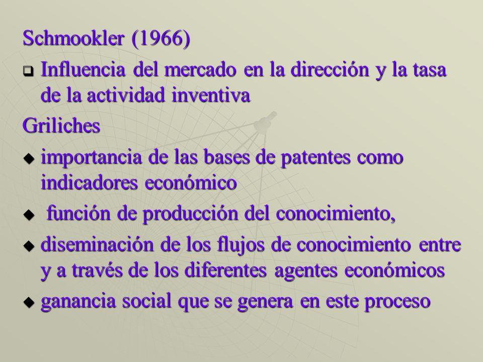 Schmookler (1966) Influencia del mercado en la dirección y la tasa de la actividad inventiva Influencia del mercado en la dirección y la tasa de la actividad inventivaGriliches importancia de las bases de patentes como indicadores económico importancia de las bases de patentes como indicadores económico función de producción del conocimiento, función de producción del conocimiento, diseminación de los flujos de conocimiento entre y a través de los diferentes agentes económicos diseminación de los flujos de conocimiento entre y a través de los diferentes agentes económicos ganancia social que se genera en este proceso ganancia social que se genera en este proceso