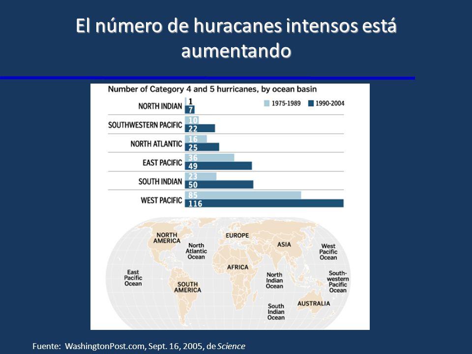 El número de huracanes intensos está aumentando Fuente: WashingtonPost.com, Sept.