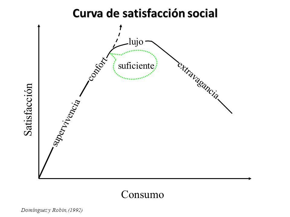 Curva de satisfacción social supervivencia confort lujo extravagancia suficiente Consumo Satisfacción Domínguez y Robin,(1992)