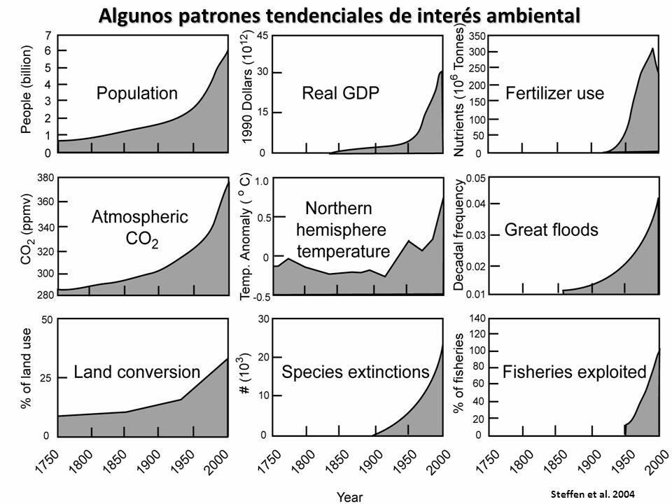 Algunos patrones tendenciales de interés ambiental Steffen et al. 2004