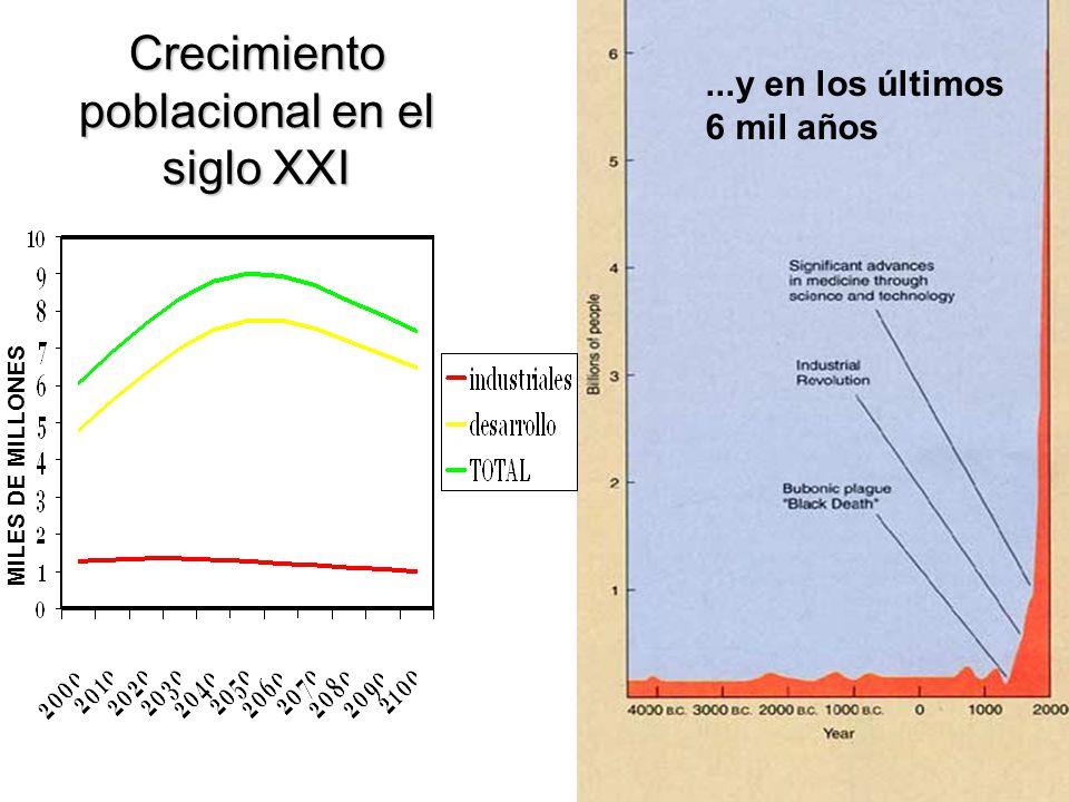 MILES DE MILLONES Crecimiento poblacional en el siglo XXI...y en los últimos 6 mil años