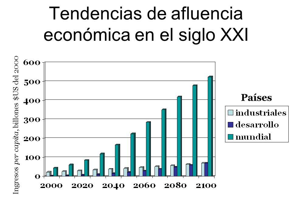 Tendencias de afluencia económica en el siglo XXI Países Ingresos per capita, billones $US del 2000