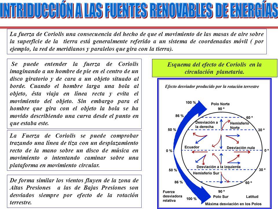 La fuerza de Coriolis una consecuencia del hecho de que el movimiento de las masas de aire sobre la superficie de la tierra está generalmente referido
