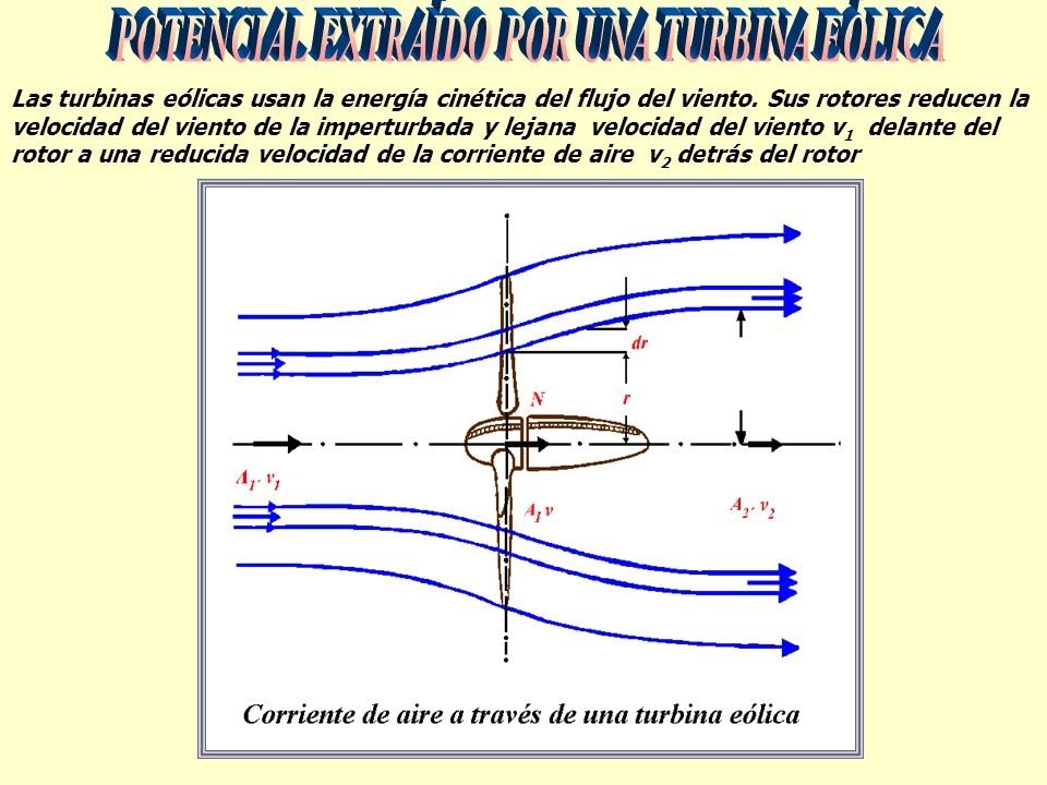 Las turbinas eólicas usan la energía cinética del flujo del viento. Sus rotores reducen la velocidad del viento de la imperturbada y lejana velocidad