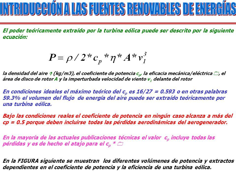 El poder teóricamente extraído por la turbina eólica puede ser descrito por la siguiente ecuación: la densidad del aire (kg/m3), el coeficiente de pot