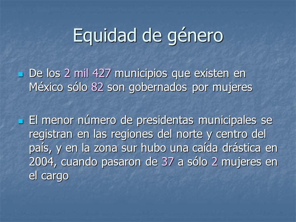 Equidad de género De los 2 mil 427 municipios que existen en México sólo 82 son gobernados por mujeres De los 2 mil 427 municipios que existen en México sólo 82 son gobernados por mujeres El menor número de presidentas municipales se registran en las regiones del norte y centro del país, y en la zona sur hubo una caída drástica en 2004, cuando pasaron de 37 a sólo 2 mujeres en el cargo El menor número de presidentas municipales se registran en las regiones del norte y centro del país, y en la zona sur hubo una caída drástica en 2004, cuando pasaron de 37 a sólo 2 mujeres en el cargo