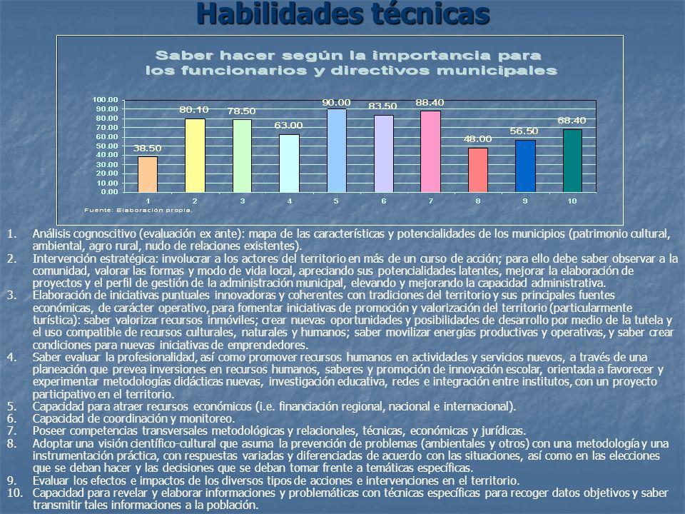Habilidades técnicas 1.Análisis cognoscitivo (evaluación ex ante): mapa de las características y potencialidades de los municipios (patrimonio cultural, ambiental, agro rural, nudo de relaciones existentes).