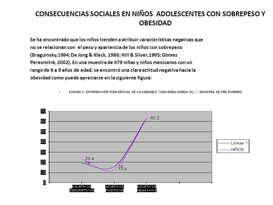CONSECUENCIAS SOCIALES EN NIÑOS ADOLESCENTES CON SOBREPESO Y OBESIDAD Se ha encontrado que los niños tienden a atribuir características negativas que