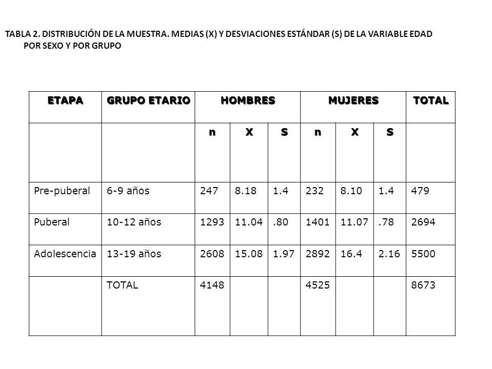 TABLA 2. DISTRIBUCIÓN DE LA MUESTRA. MEDIAS (X) Y DESVIACIONES ESTÁNDAR (S) DE LA VARIABLE EDAD POR SEXO Y POR GRUPO ETAPA GRUPO ETARIO HOMBRESMUJERES