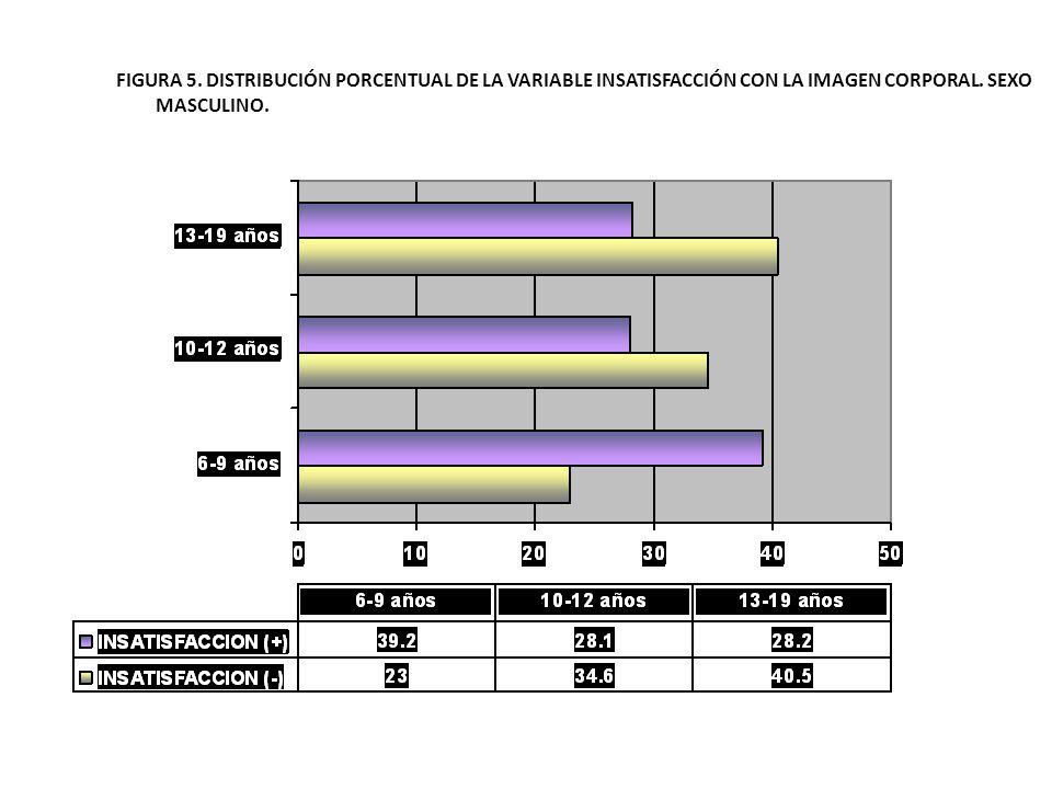 FIGURA 5. DISTRIBUCIÓN PORCENTUAL DE LA VARIABLE INSATISFACCIÓN CON LA IMAGEN CORPORAL. SEXO MASCULINO.