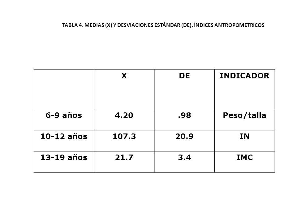 TABLA 4. MEDIAS (X) Y DESVIACIONES ESTÁNDAR (DE). ÍNDICES ANTROPOMETRICOS XDEINDICADOR 6-9 años4.20.98Peso/talla 10-12 años107.320.9IN 13-19 años21.73