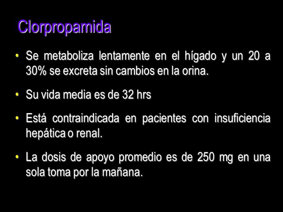 Clorpropamida Se metaboliza lentamente en el hígado y un 20 a 30% se excreta sin cambios en la orina.Se metaboliza lentamente en el hígado y un 20 a 3