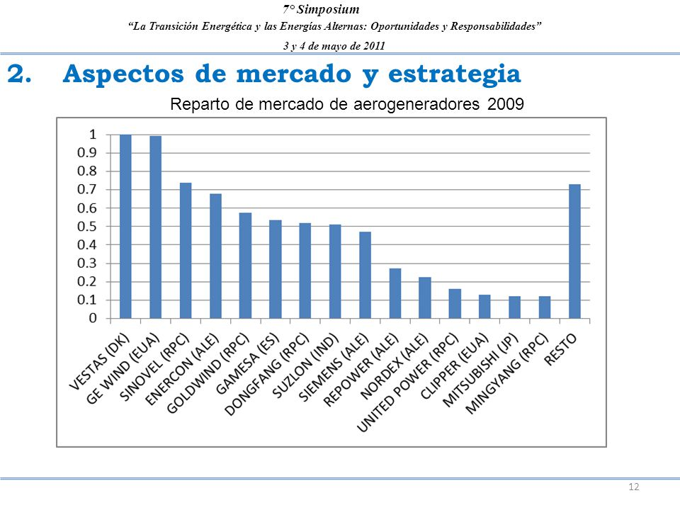 La Transición Energética y las Energías Alternas: Oportunidades y Responsabilidades 3 y 4 de mayo de 2011 7° Simposium 2. Aspectos de mercado y estrat