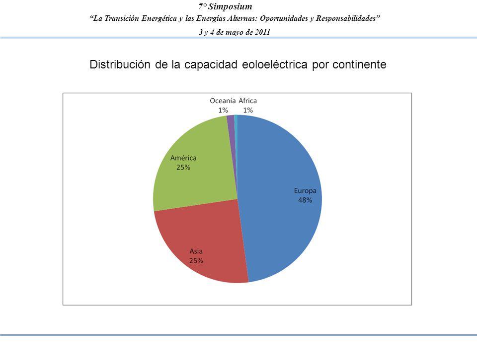La Transición Energética y las Energías Alternas: Oportunidades y Responsabilidades 3 y 4 de mayo de 2011 7° Simposium Distribución de la capacidad eo
