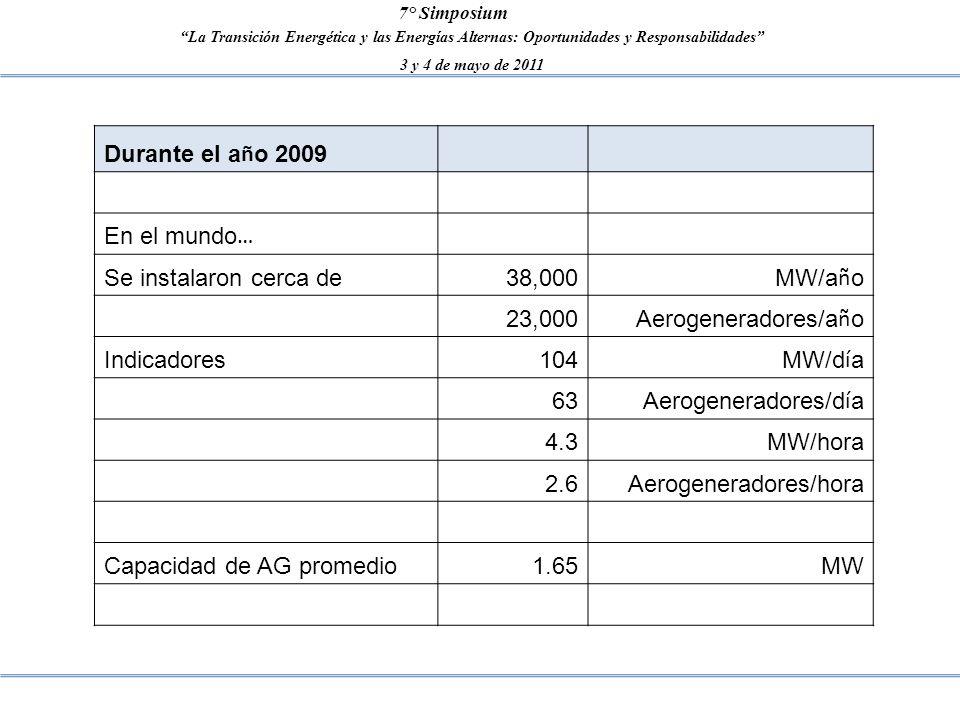 La Transición Energética y las Energías Alternas: Oportunidades y Responsabilidades 3 y 4 de mayo de 2011 7° Simposium Durante el a ñ o 2009 En el mun