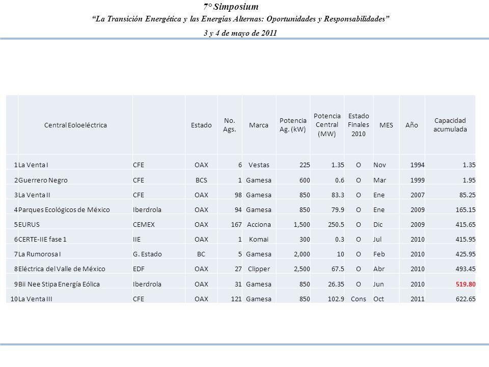 La Transición Energética y las Energías Alternas: Oportunidades y Responsabilidades 3 y 4 de mayo de 2011 7° Simposium Central Eoloeléctrica Estado No