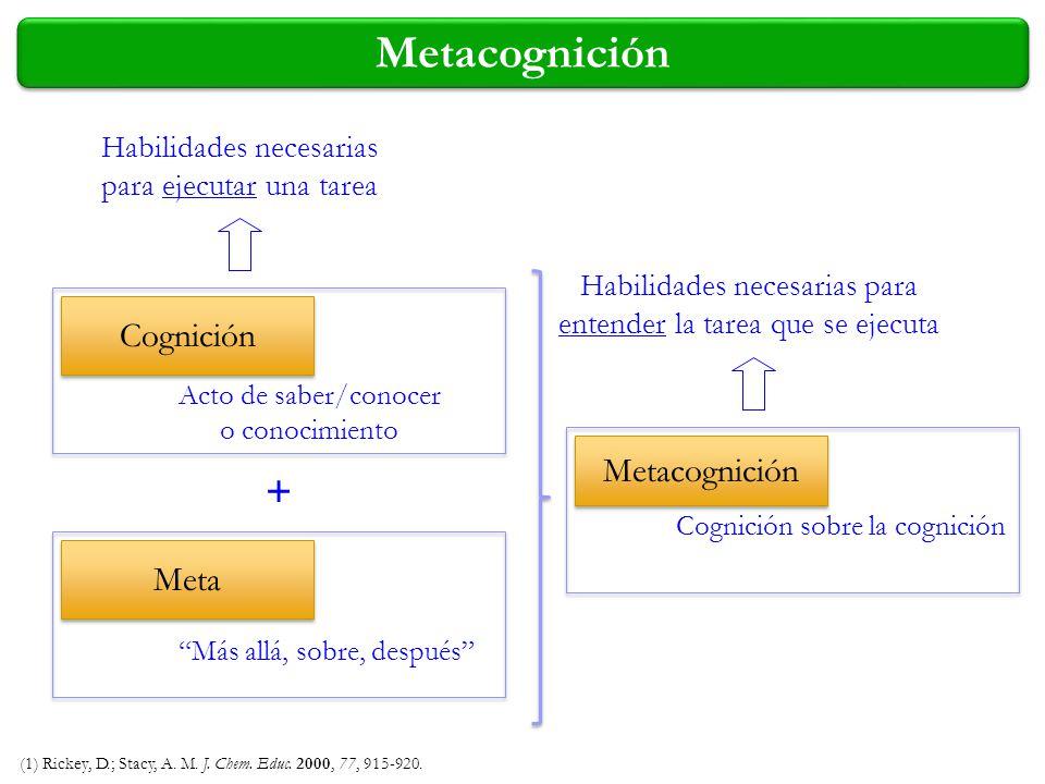 (1) Rickey, D.; Stacy, A. M. J. Chem. Educ. 2000, 77, 915-920. Cognición Metacognición Acto de saber/conocer o conocimiento Más allá, sobre, después H