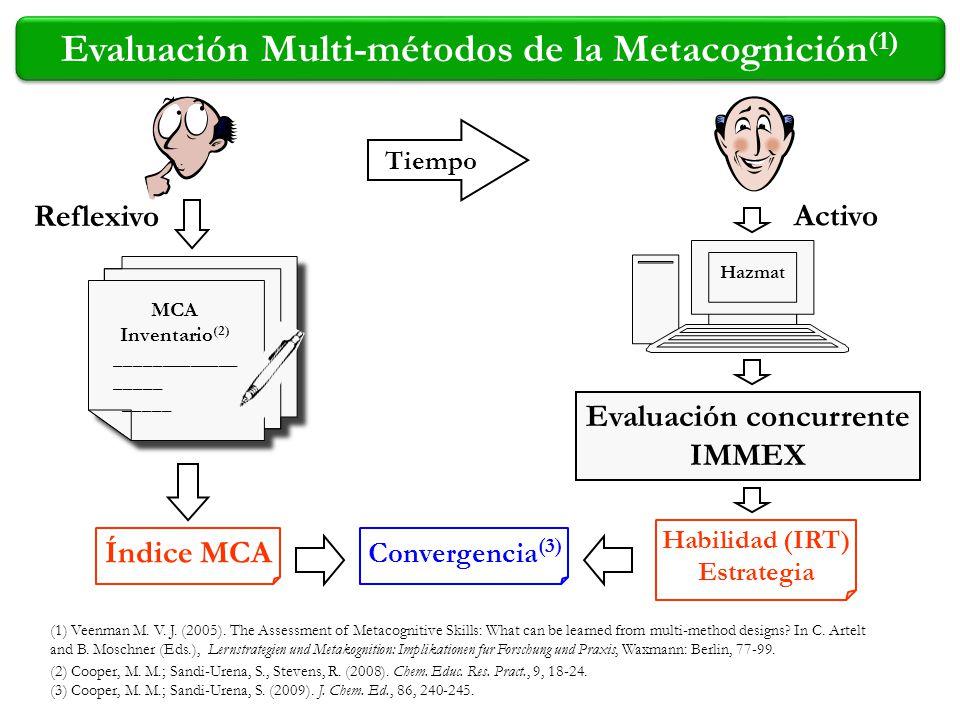 Índice MCA Habilidad (IRT) Estrategia Convergencia (3) Reflexivo Hazmat MCA Inventario (2) _____________ _____ _____ MCA Inventario (2) _____________
