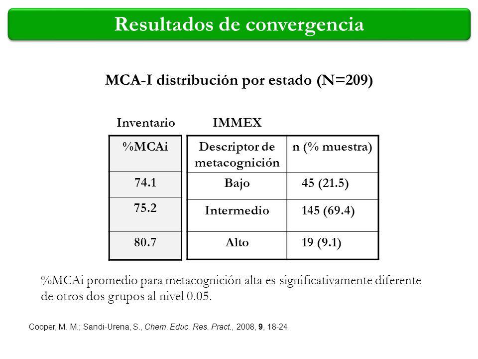 %MCAi 74.1 75.2 80.7 Inventario Descriptor de metacognición n (% muestra) Bajo 45 (21.5) Intermedio 145 (69.4) Alto 19 (9.1) IMMEX %MCAi promedio para
