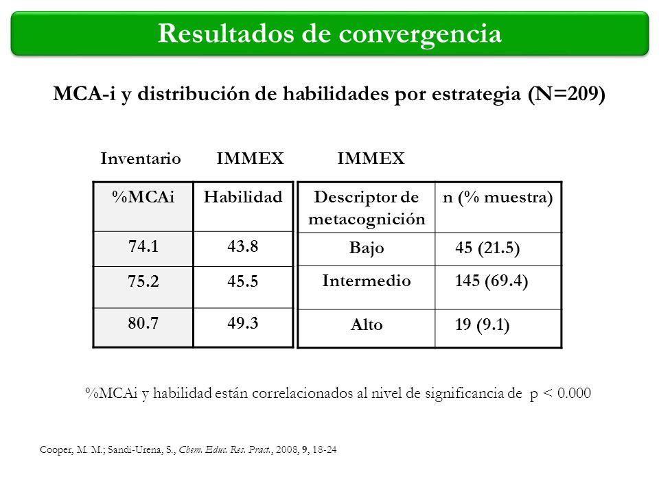 %MCAiHabilidad 74.143.8 75.245.5 80.749.3 InventarioIMMEX %MCAi y habilidad están correlacionados al nivel de significancia de p < 0.000 Descriptor de