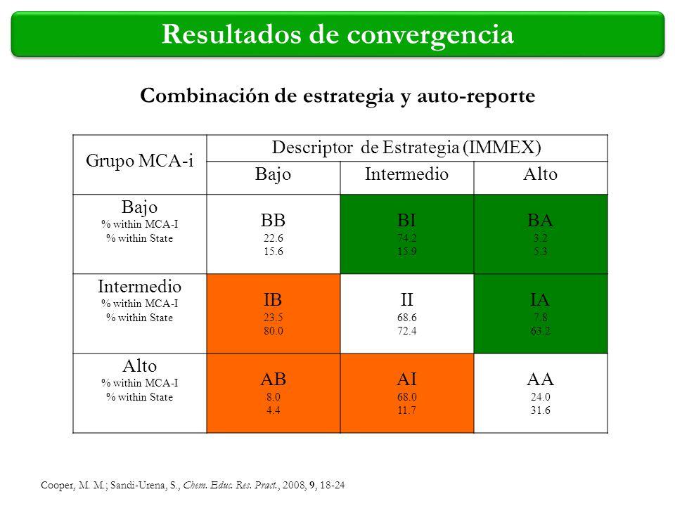Cooper, M. M.; Sandi-Urena, S., Chem. Educ. Res. Pract., 2008, 9, 18-24 Resultados de convergencia Grupo MCA-i Descriptor de Estrategia (IMMEX) BajoIn