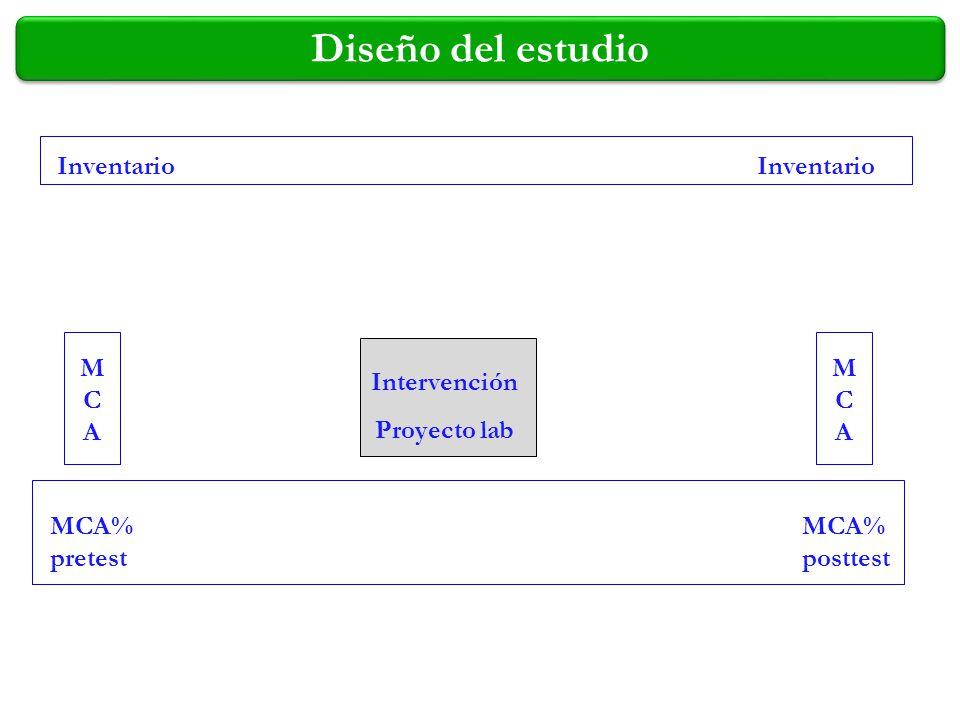 Diseño del estudio MCAMCA Inventario MCA% pretest MCA% posttest MCAMCA Intervención Proyecto lab