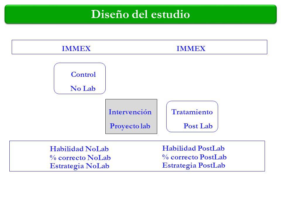 Diseño del estudio IMMEX Control No Lab Tratamiento Post Lab Habilidad NoLab % correcto NoLab Estrategia NoLab Habilidad PostLab % correcto PostLab Es