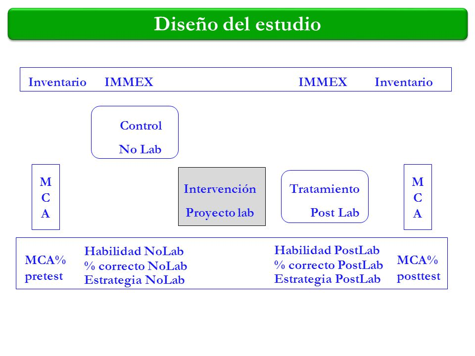 Diseño del estudio IMMEX Control No Lab Tratamiento Post Lab Habilidad NoLab % correcto NoLab Estrategia NoLab MCAMCA Inventario MCA% pretest MCA% pos