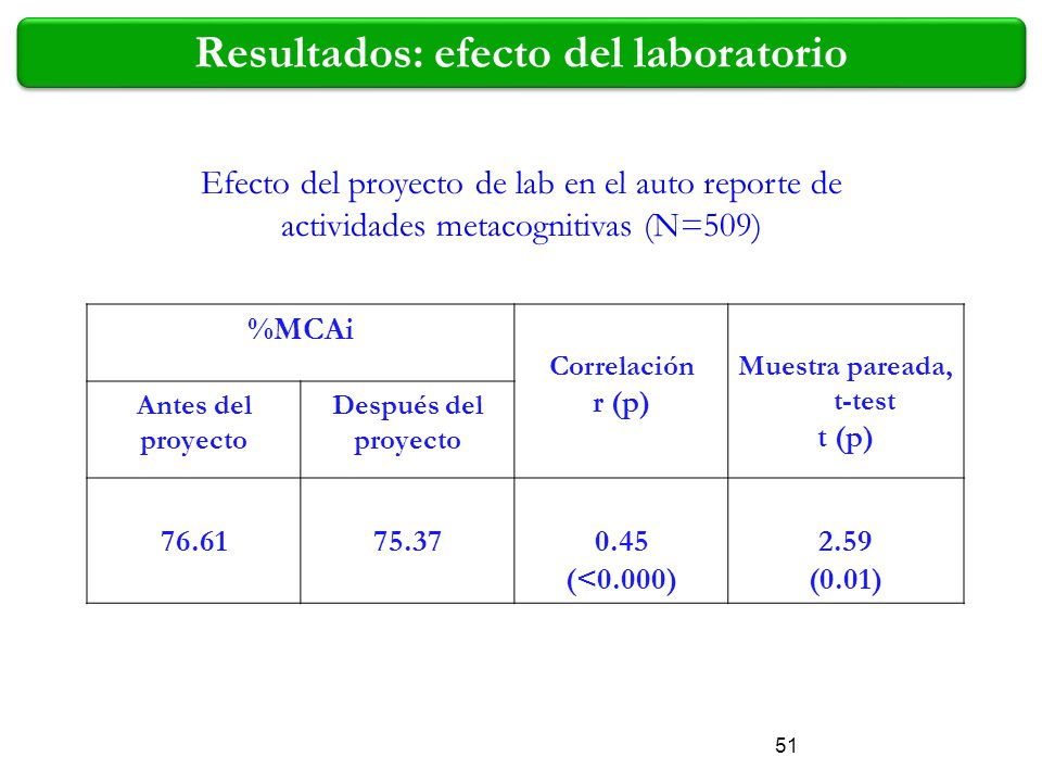 %MCAi Correlación r (p) Muestra pareada, t-test t (p) Antes del proyecto Después del proyecto 76.61 75.37 0.45 (<0.000) 2.59 (0.01) Efecto del proyect
