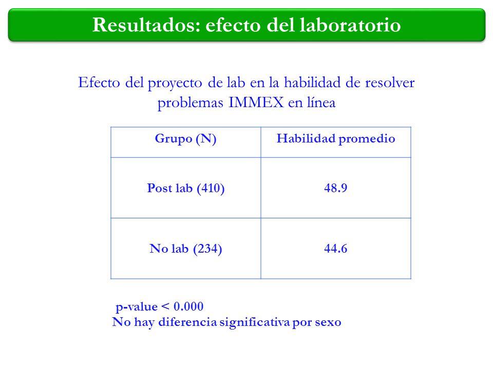 Grupo (N)Habilidad promedio Post lab (410)48.9 No lab (234)44.6 p-value < 0.000 Efecto del proyecto de lab en la habilidad de resolver problemas IMMEX