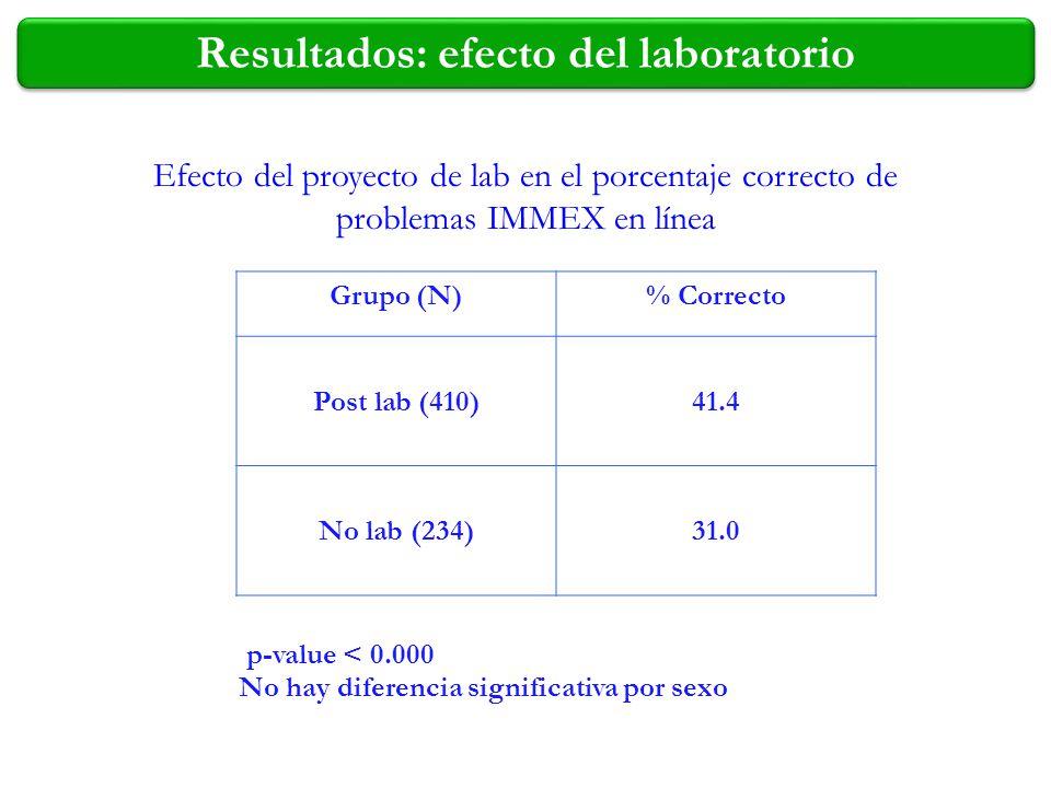 Grupo (N)% Correcto Post lab (410)41.4 No lab (234)31.0 Resultados: efecto del laboratorio Efecto del proyecto de lab en el porcentaje correcto de pro