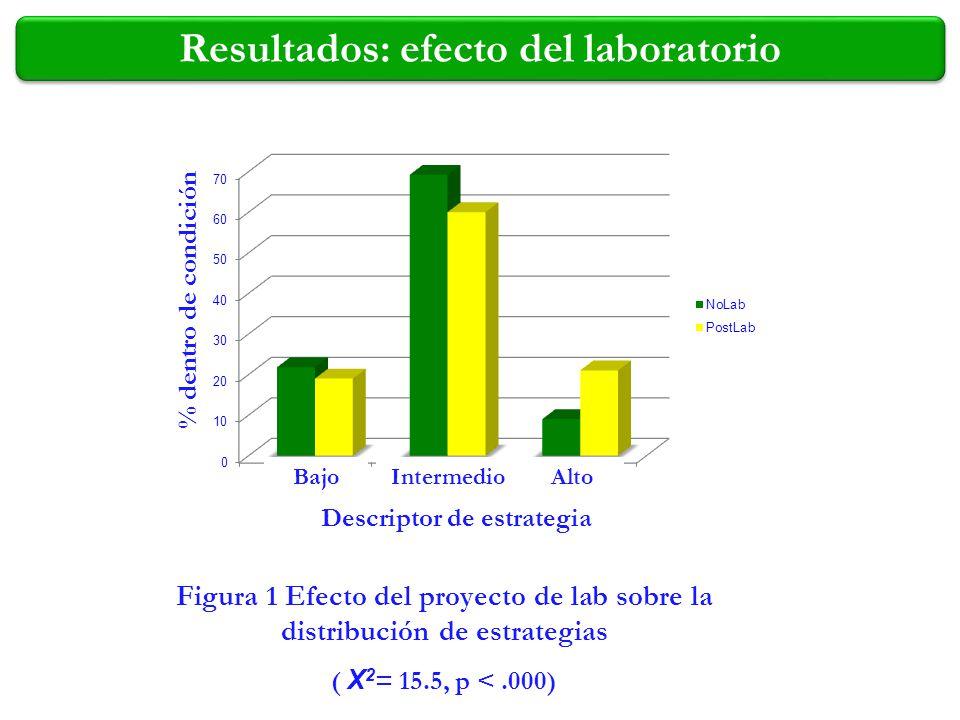 Figura 1 Efecto del proyecto de lab sobre la distribución de estrategias ( Χ 2 = 15.5, p <.000) % dentro de condición Descriptor de estrategia Resulta