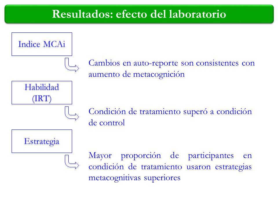 Indice MCAi Habilidad (IRT) Estrategia Resultados: efecto del laboratorio Cambios en auto-reporte son consistentes con aumento de metacognición Condic