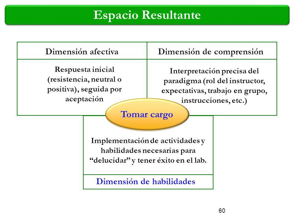 Respuesta inicial (resistencia, neutral o positiva), seguida por aceptación Interpretación precisa del paradigma (rol del instructor, expectativas, tr