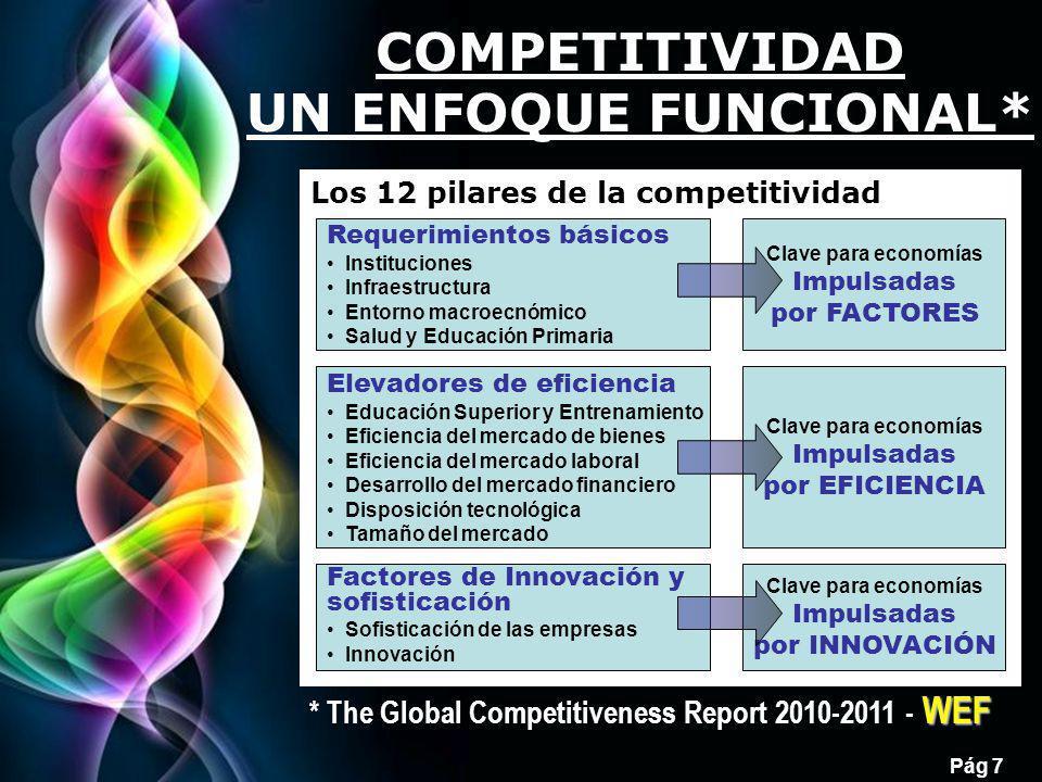 Free Powerpoint Templates Pág 8 COMPETITIVIDAD VISIÓN EVOLUTIVA Ingresos medios por etapa:USD PIB/cápita Etapa 1 < 2,000 Etapa 2 3,000 a 9,000 Impulsadas por FACTORES Impulsadas por EFICIENCIA Impulsadas por INNOVACIÓN Transición 1 - 2 2,000 a 3,000 Transición 2 - 3 9,000 a 17,000 Etapa 3 > 17,000 México se considera posicionado en la etapa 2, ni siquiera en transición hacia la INNOVACIÓN, como Chile, Puerto Rico, Trinidad y Tobago y Uruguay